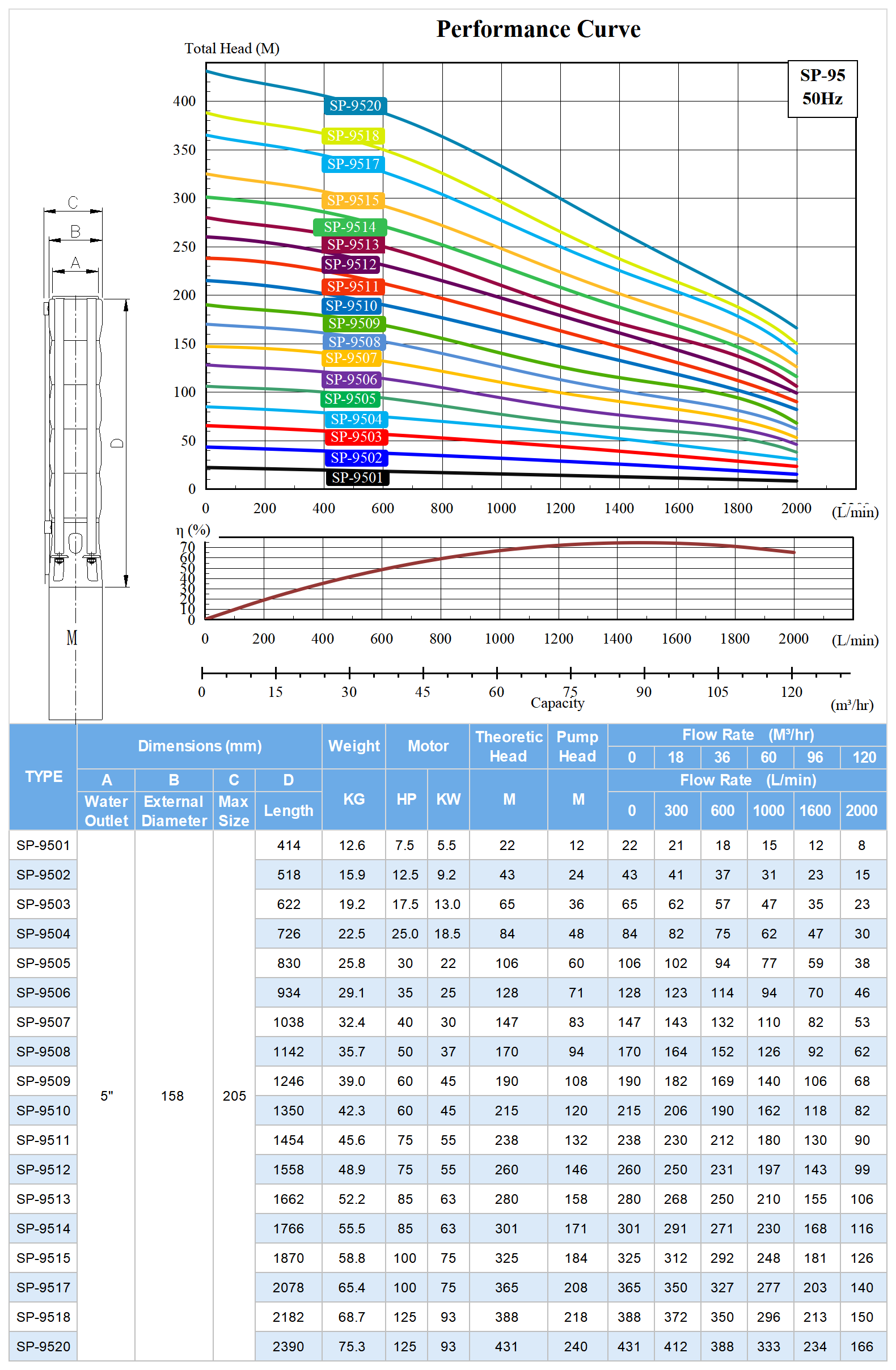 SP-95 Deep Well Submersible Pump Model Selection.png