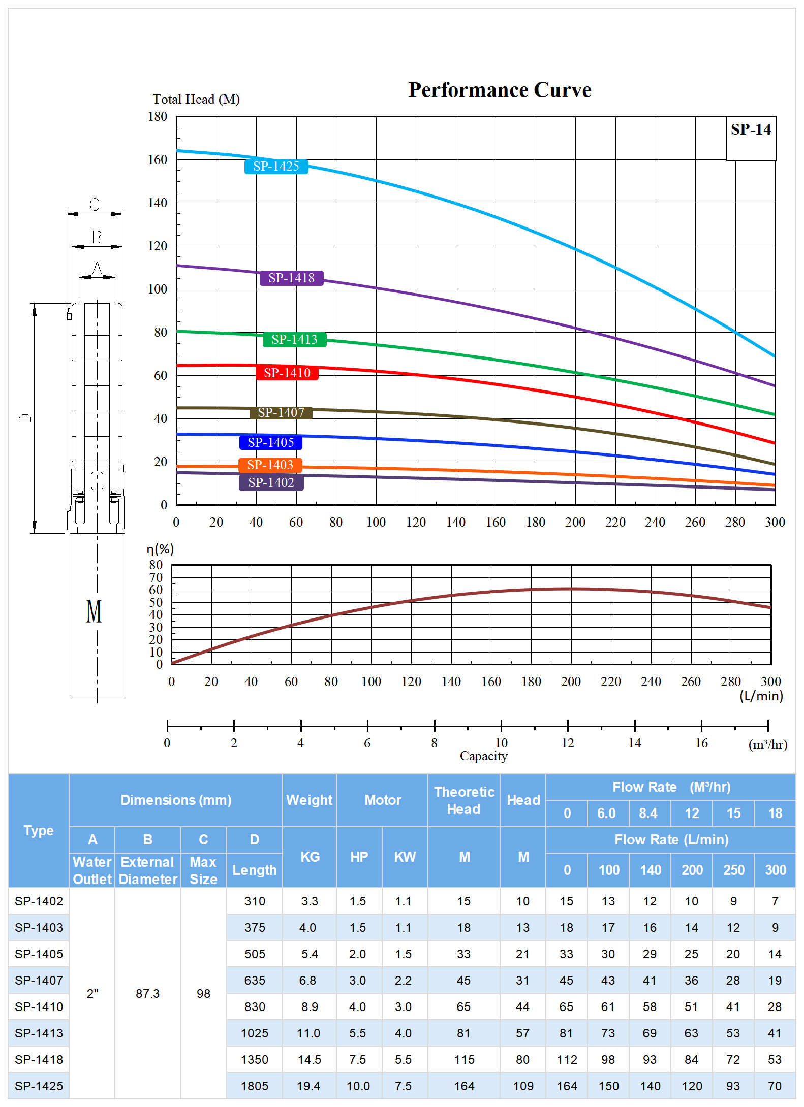 SP-14 Deep Well Submersible Pump Model Selection.png