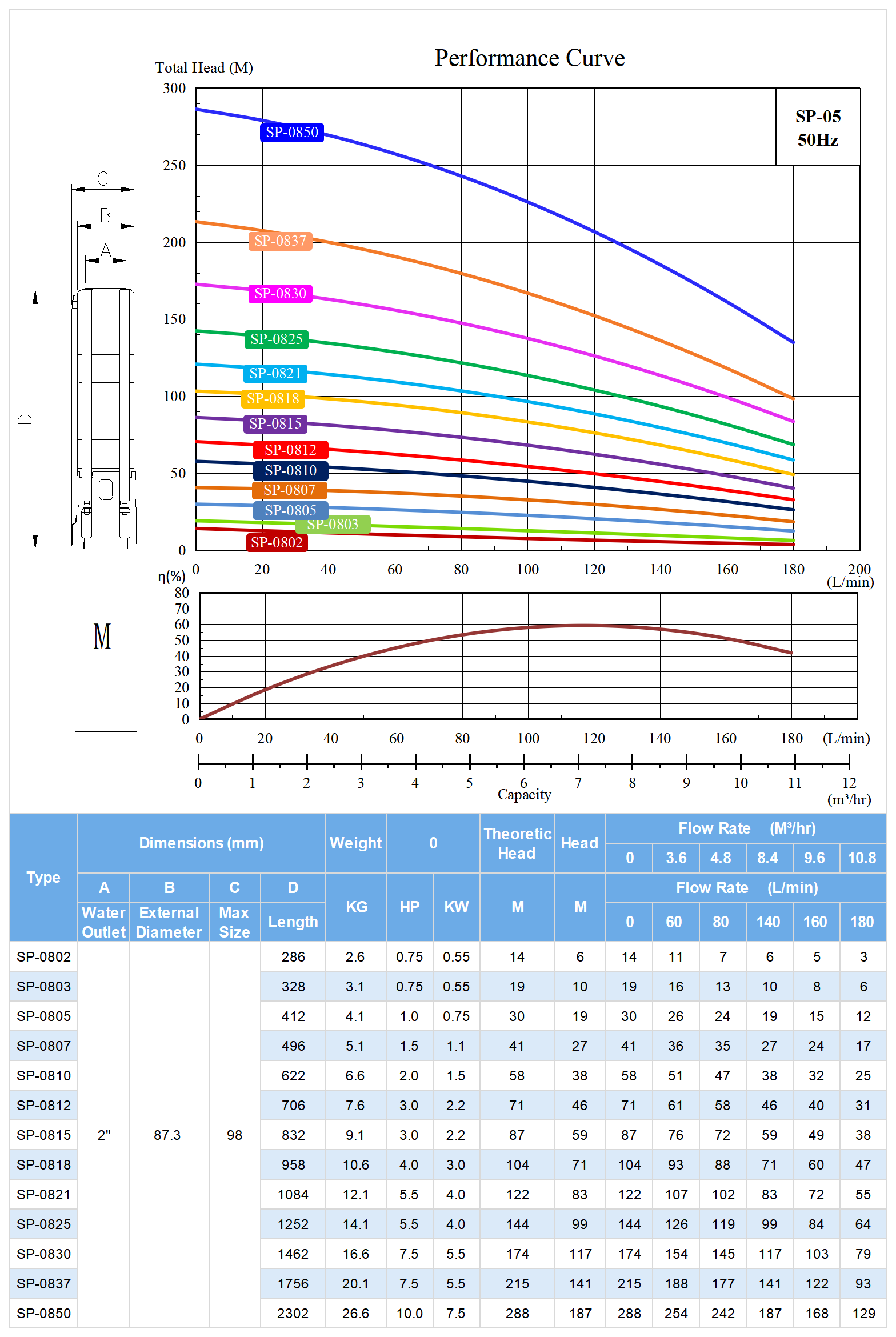SP-08 Deep Well Submersible Pump Model Selection.png