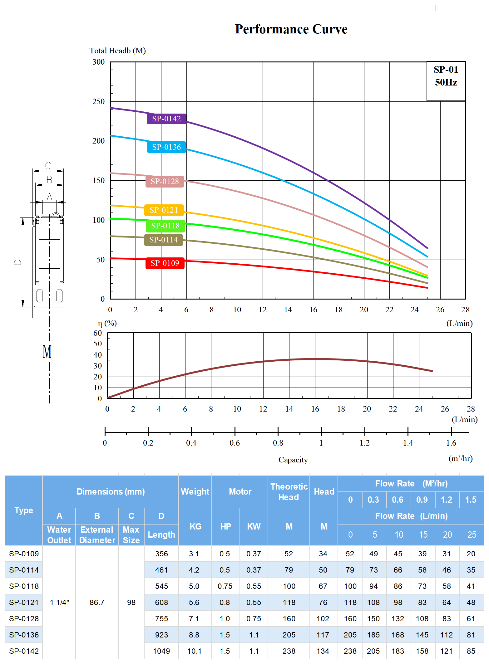 SP-01 Deep Well Submersible Pump Model Selection.png