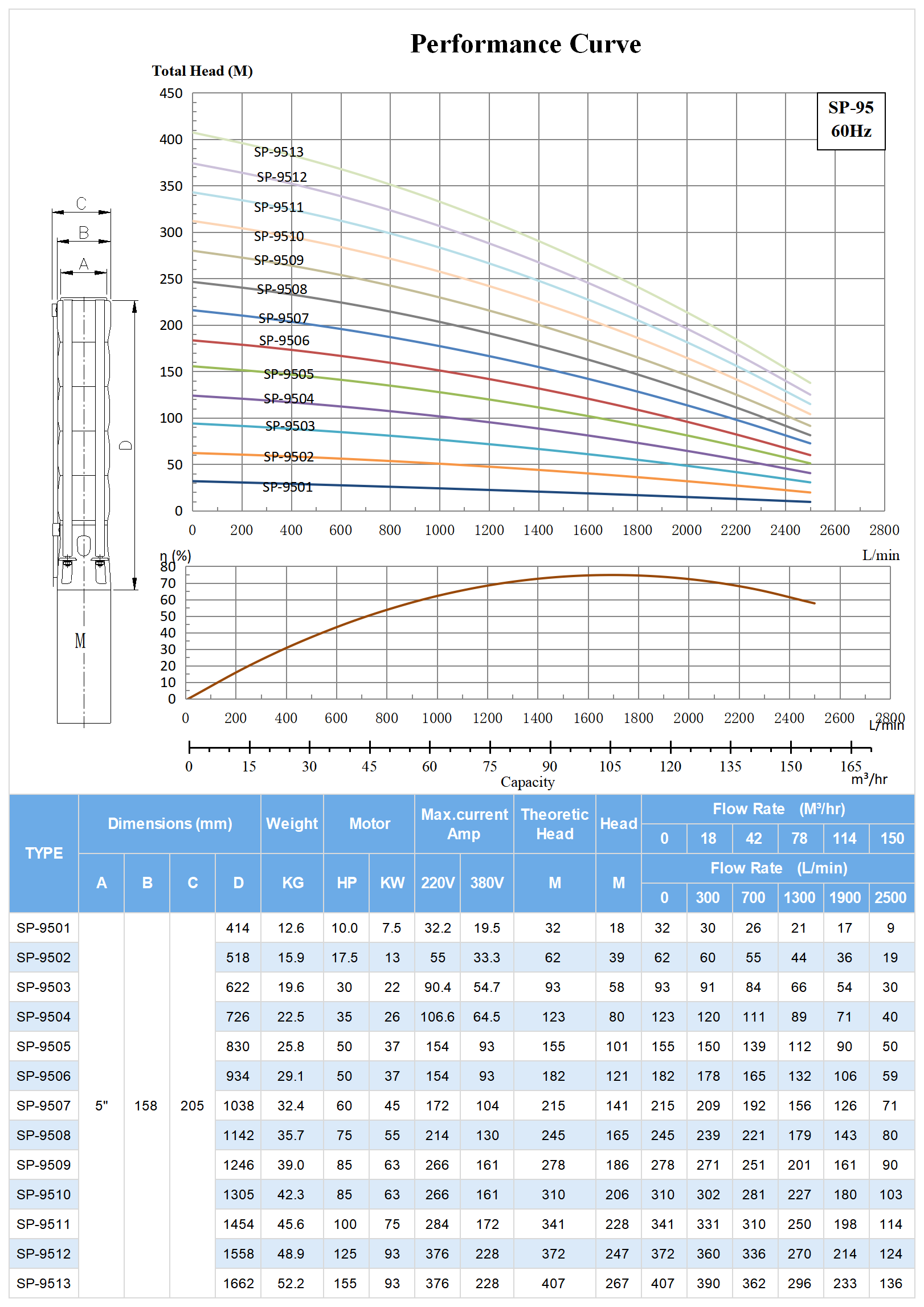 60hz SP-95 Submersible Deep Well Pump Model Selection.png