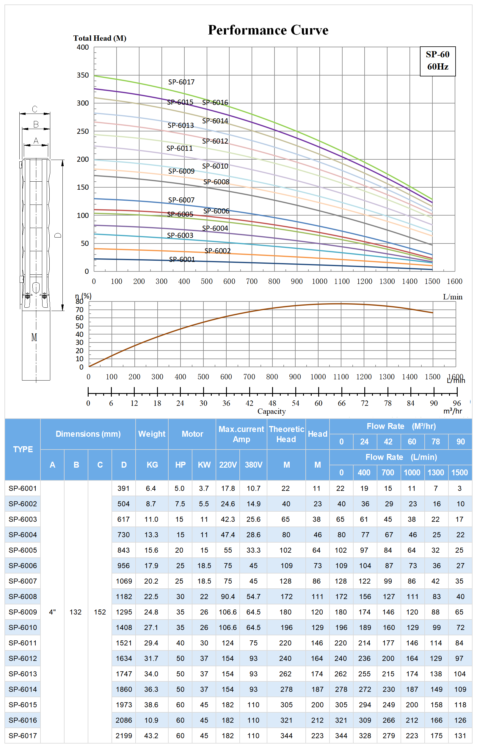 60hz SP-60 Submersible Deep Well Pump Model Selection.png