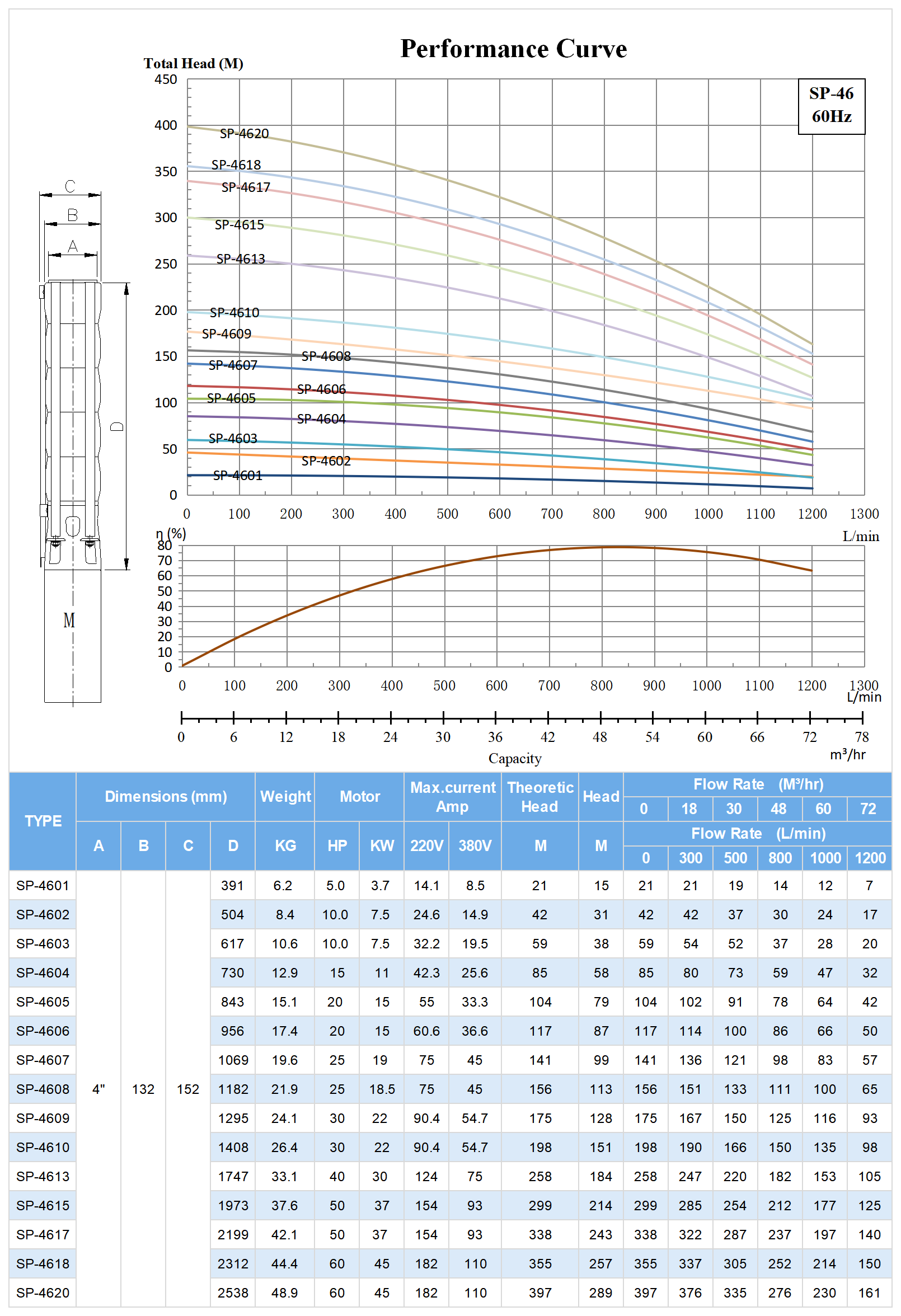 60hz SP-46 Submersible Deep Well Pump Model Selection.png