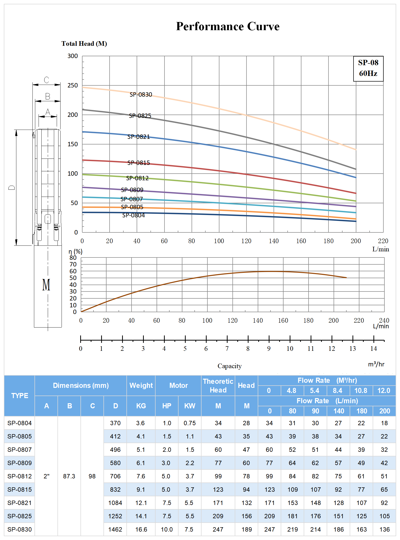 60hz SP-08 Submersible Deep Well Pump Model Selection.png