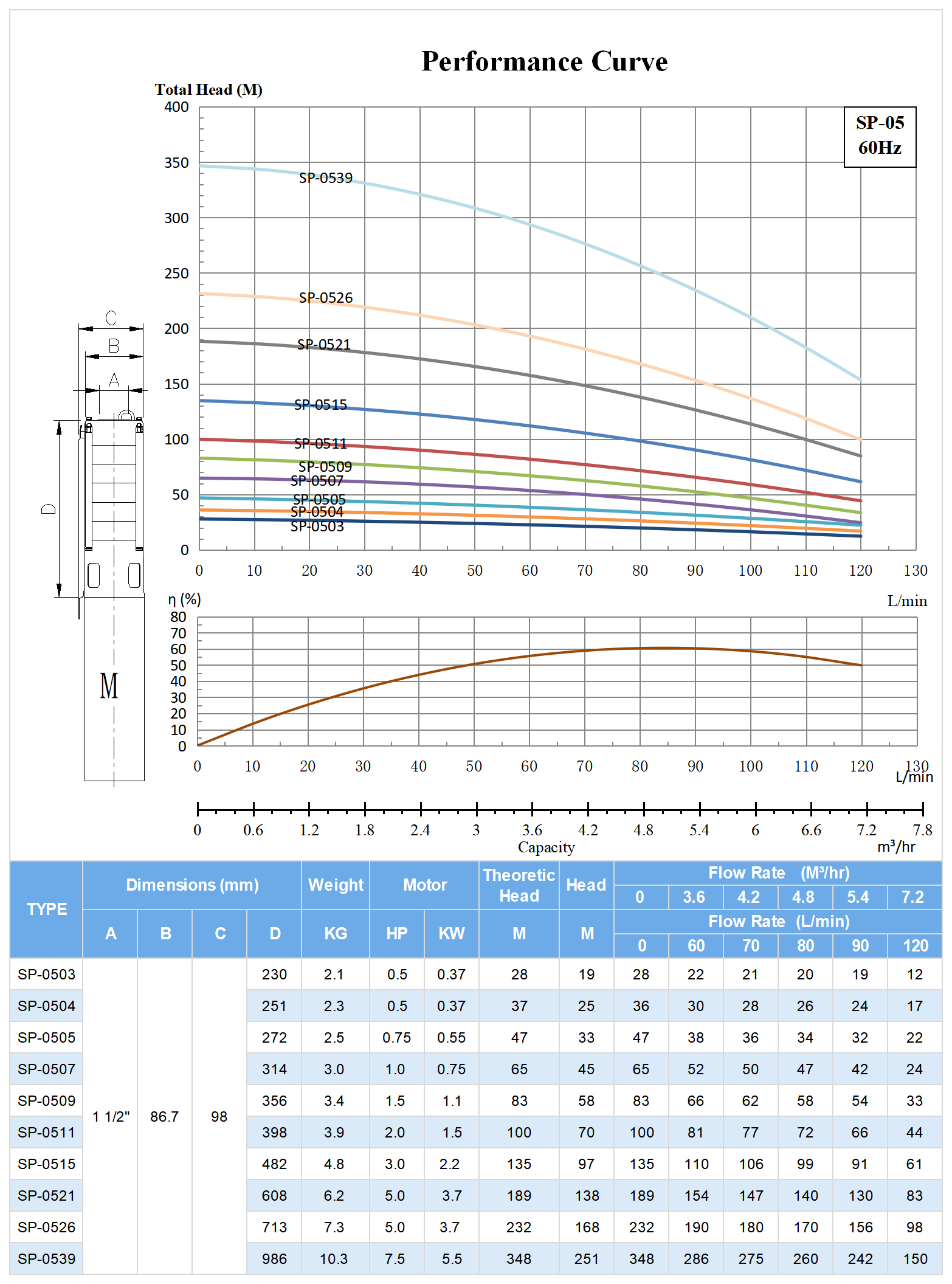 60hz SP-05 Submersible Deep Well Pump Model Selection.png