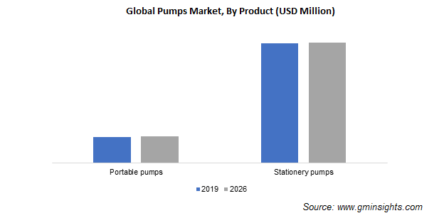 pumps-market-by-product.png